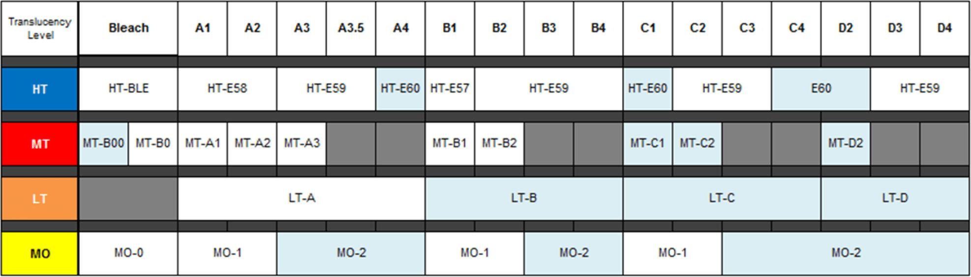 GC Initial LiSi Press LD Shade Chart